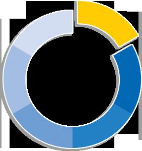 Bruker und Guenter Projektmanagement